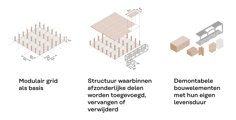 Hout-snel-efficient-en-duurzaam-Modulair-grid-als-basis